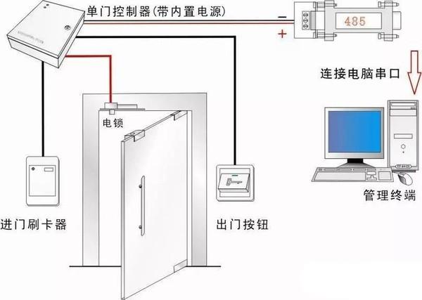 深圳门禁系统安装