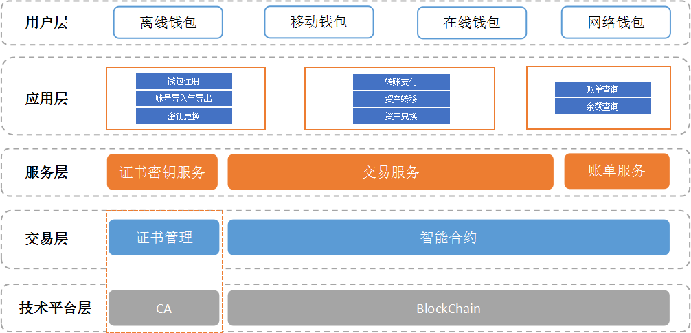 BTD钱包的分层架构