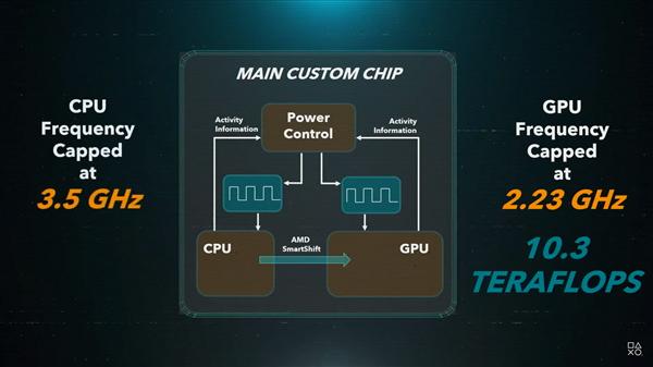 AMD摇钱树开花结果:PS5处理器下周开始出货