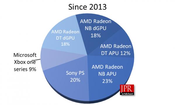 AMD GPU七年累计出货5.53亿颗:一优势让Intel/NVIDIA羡慕不已