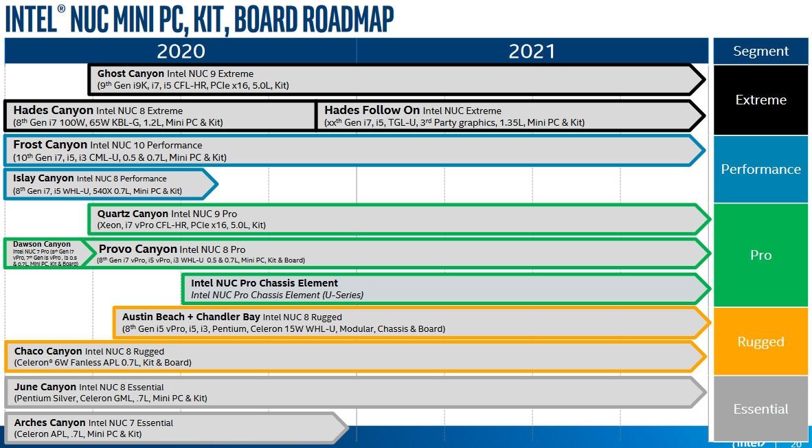 Intel 11代酷睿NUC迷你机首次曝光:还用AMD显卡吗?