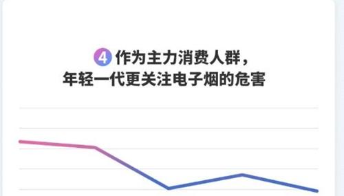 """百度搜索大数据显示,00后对""""电子烟的危害""""搜索热度最高"""