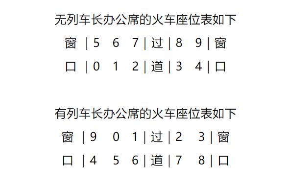 中国铁路官方科普:为什么高铁座位没有E 旁边座位有人吗?