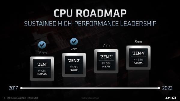 Zen4今年Q3季度流片 AMD明年入局5nm CPU