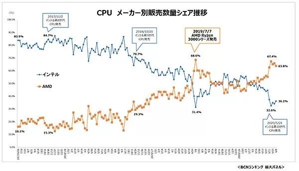 AMD三代锐龙拿下日本市场:销售占比已达67%