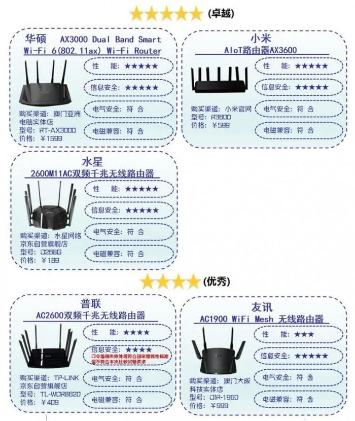 深圳消委会评测10款路由器:宣称网速和实测差70%-80%