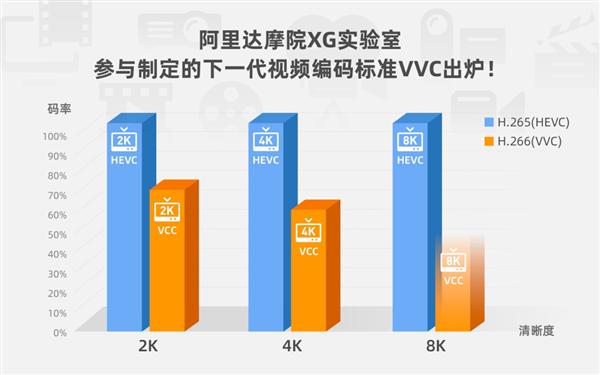 下一代视频技术H.266(VVC)实现重大突破:越清晰越省流量