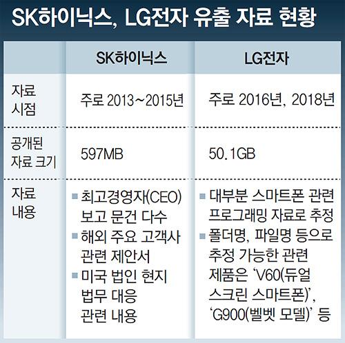 SK海力士、LG电子被黑 50GB机密文件被加密勒索