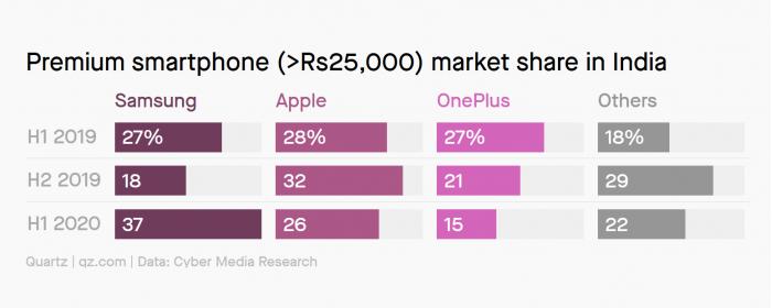 [图]一加在印度高端手机市场份额下降明显 三星快速上位