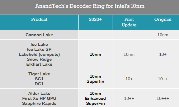 Intel 10nm处理器/显卡梳理:共有四代、更好的在后面