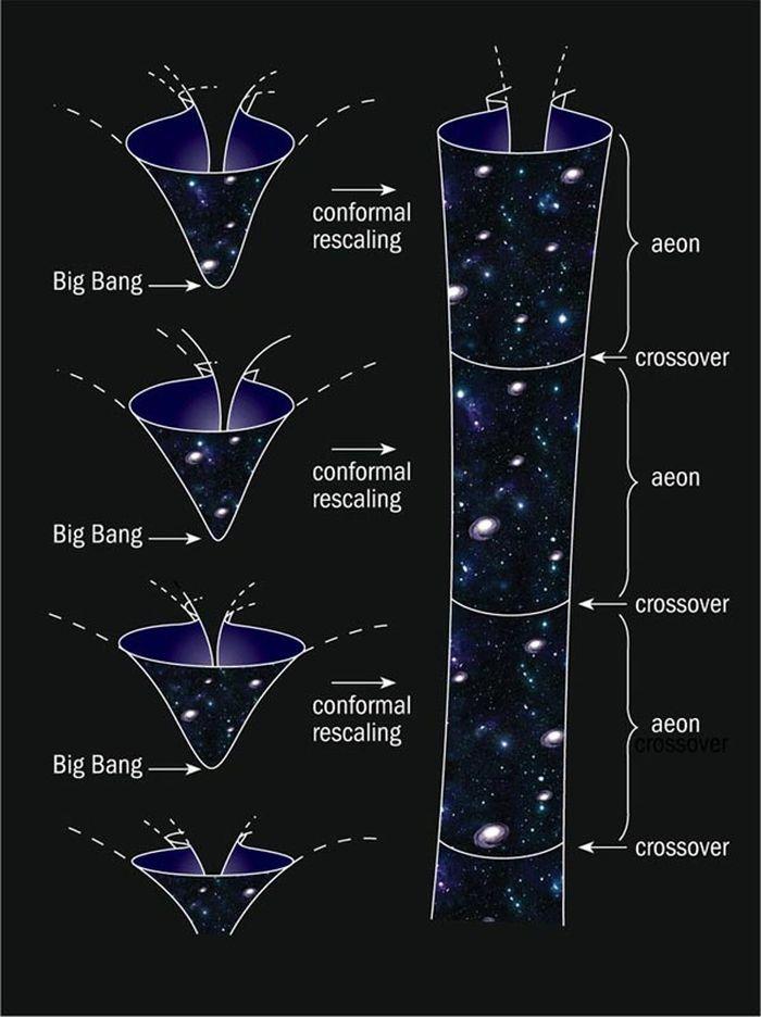 诺贝尔物理学奖得主认为宇宙经历着死亡和重生的循环轮回