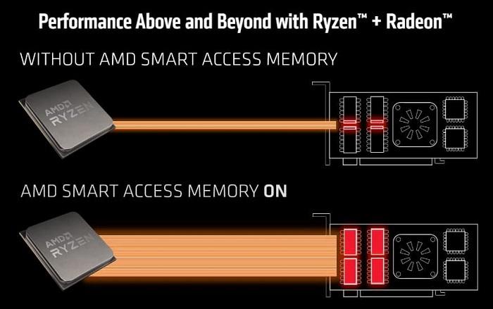 微星展示锐龙3000/4000G处理器+RTX 30系GPU的SAM功能