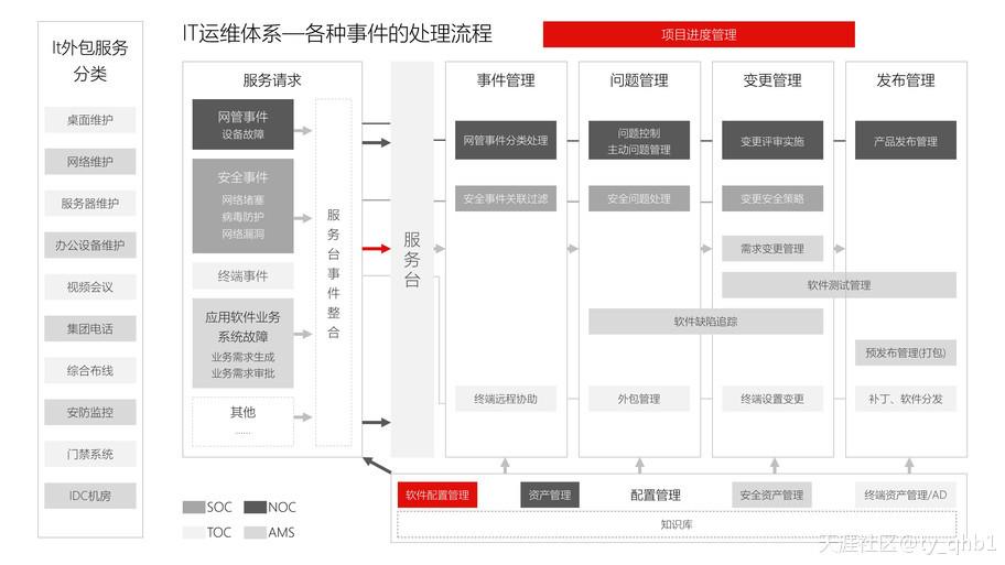 深圳有专门做中小企业it服务外包的吗?