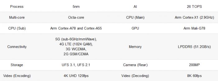 三星推出5纳米制程的Exynos 2100芯片:CPU快10% GPU快40%