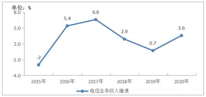 2020年通信业统计公报:已开通5G基站超过71.8万个