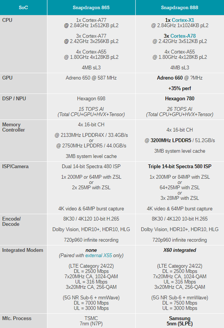 骁龙865 PK 骁龙888 新老平台性能差距有多大?