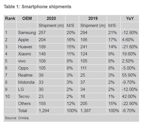 Omdia:华为去年Q4跌出全球智能手机市场Top 5