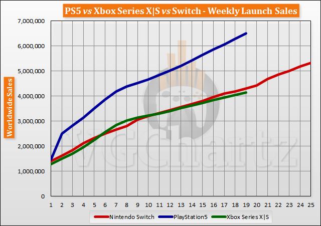 三大主机首发后19周销量对比 PS5整体处于领先